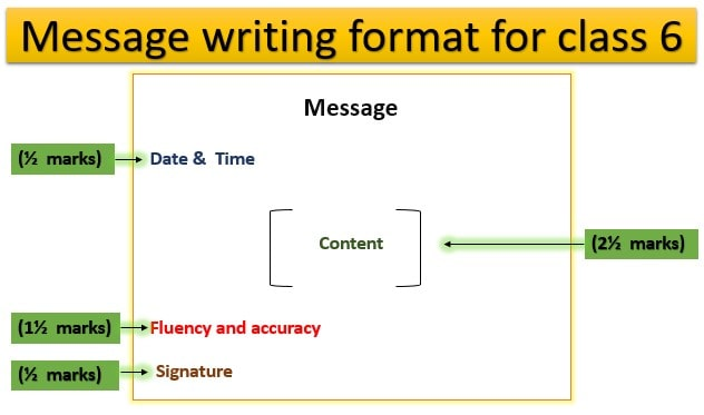 Message writing, for class 6