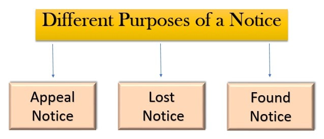 Types or Different Purposes of a Notice writing