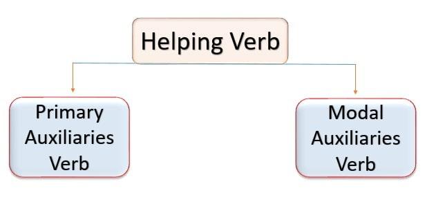 Helping verb, Modal Auxiliaries verb, Primary Auxiliaries verbs