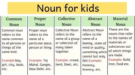 Noun for kids