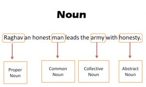 Noun example for kids