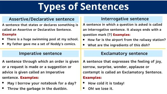 Types of sentences for kids